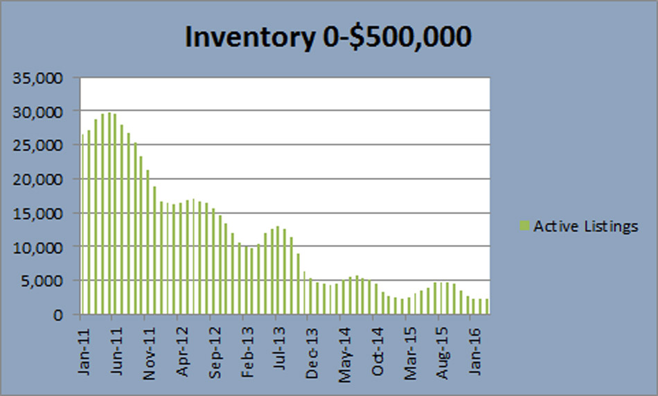 Denver Real Estate inventory under 500 thousand