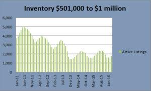 Denver Real estate inventory to $1million