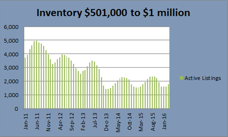 Denver Real estate inventory to $1million